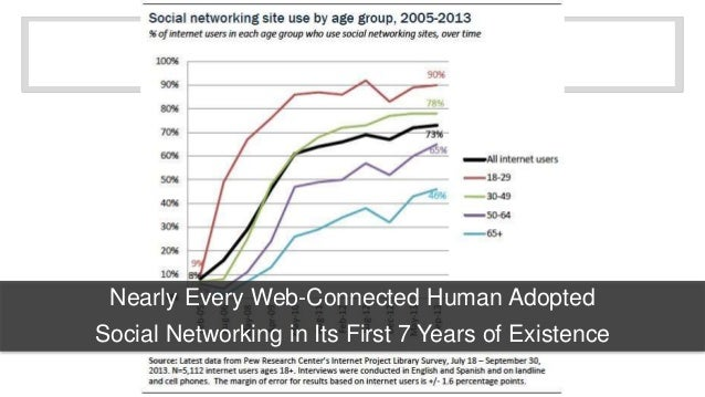 Nearly Every Web-Connected Human Adopted  Social Networking in Its First 7 Years of Existence