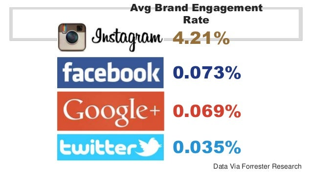 Avg Brand Engagement  Data Via Forrester Research  Rate  4.21%  0.073%  0.069%  0.035%