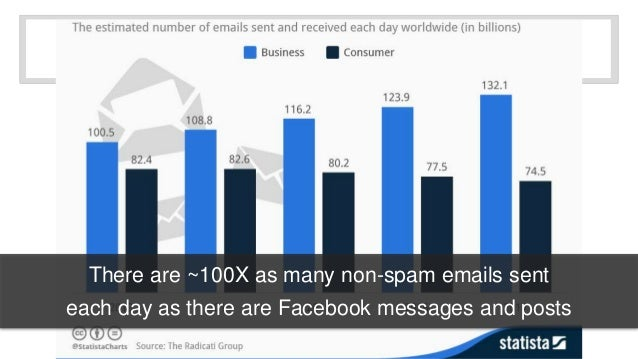 There are ~100X as many non-spam emails sent  each day as there are Facebook messages and posts
