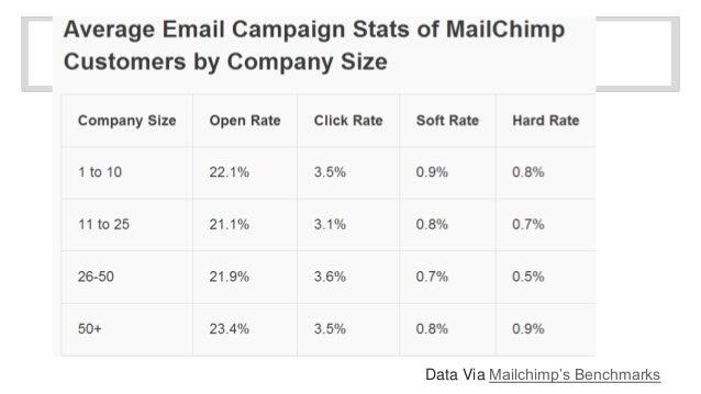 Data Via Mailchimp's Benchmarks