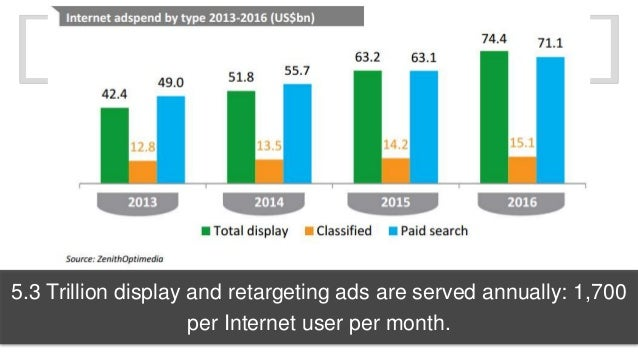 5.3 Trillion display and retargeting ads are served annually: 1,700  per Internet user per month.