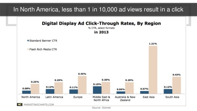 In North America, less than 1 in 10,000 ad views result in a click