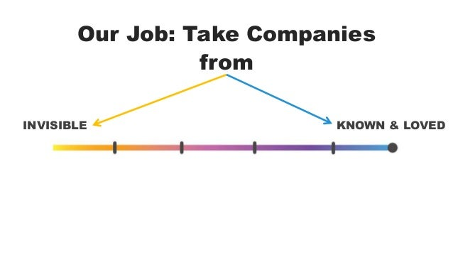 Our Job: Take Companies  from  INVISIBLE KNOWN & LOVED