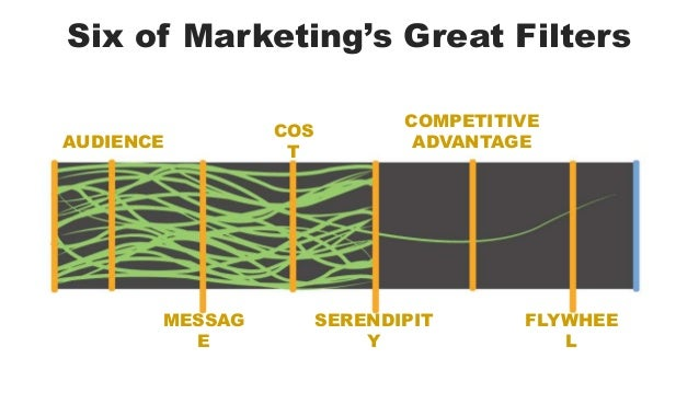 Six of Marketing's Great Filters  AUDIENCE  COMPETITIVE  ADVANTAGE  SERENDIPIT  Y  FLYWHEE  L  COS  T  MESSAG  E