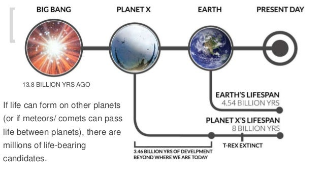 13.8 BILLION YRS AGO  If life can form on other planets  (or if meteors/ comets can pass  life between planets), there are...