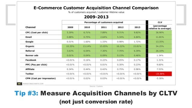 Tip #3: Measure Acquisition Channels by CLTV  (not just conversion rate)