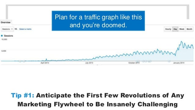 Plan for a traffic graph like this  and you're doomed.  Tip #1: Anticipate the First Few Revolutions of Any  Marketing Fly...