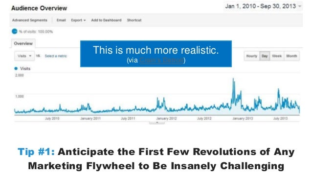 This is much more realistic.  (via Crain's Detroit)  Tip #1: Anticipate the First Few Revolutions of Any  Marketing Flywhe...