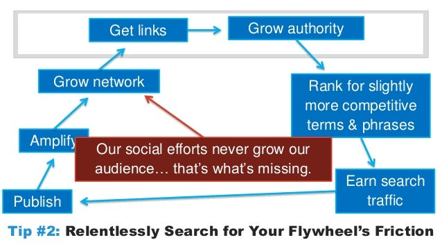 Get links Grow authority  Grow network Rank for slightly  Amplify  Publish  more competitive  terms & phrases  Earn search...