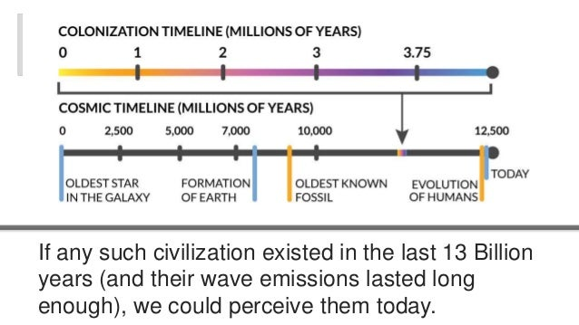 If any such civilization existed in the last 13 Billion  years (and their wave emissions lasted long  enough), we could pe...