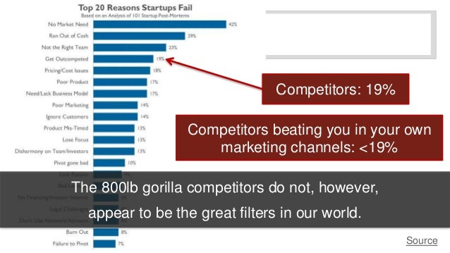 The 800lb gorilla competitors do not, however,  appear to be the great filters in our world.  Source  Competitors: 19%  Co...