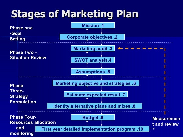 6 steps of a marketing plan Determining the right media advertising mix that will help you achieve your  marketing campaign goals here are six main steps to creating your.