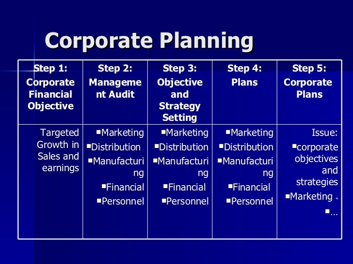 Business Plan Process