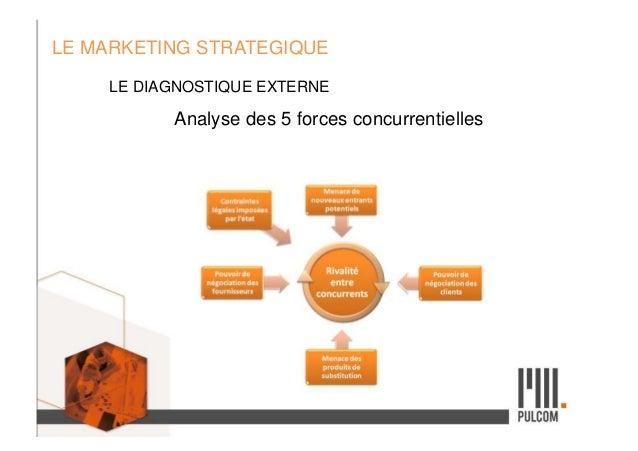 LE MARKETING STRATEGIQUE LE DIAGNOSTIQUE EXTERNE Analyse des 5 forces concurrentielles