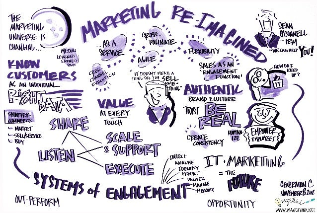 ImageThink Graphic Recording from my Marketing Re-Imagined Presentation
