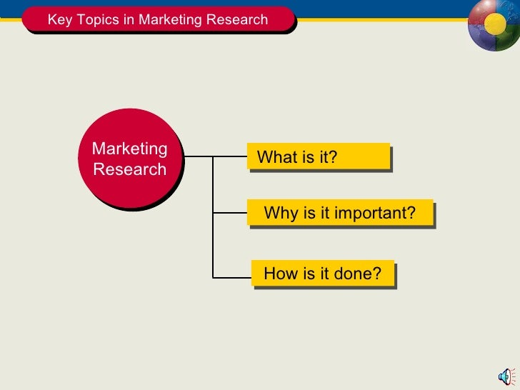 Key Topics in Marketing Research What is it? Why is it important? How is it done? Marketing Research