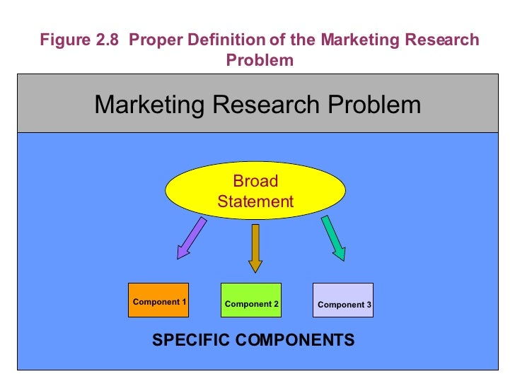 needs of marketing research A detailed understanding of how your product meets (or doesn't meet) your customer's needs is crucial both to product development and marketing, so these types of market research studies need to be conducted throughout a product's life.