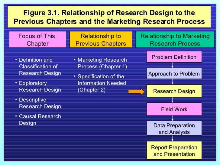 Marketing Research Ch3  Slide 2