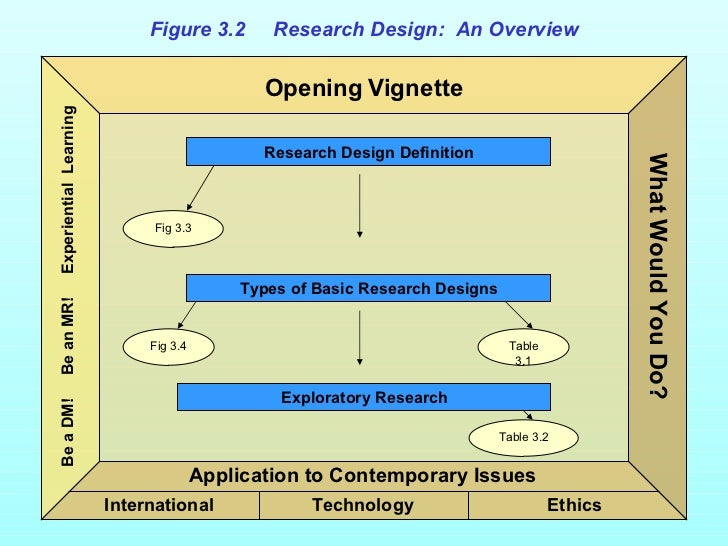 Marketing Research Ch3  Slide 3
