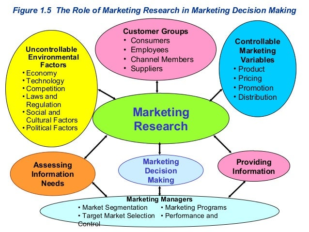 marketing research essay Marketing research is the process or set of processes that links the producers, customers, and end users to the marketer through information used to identify and.