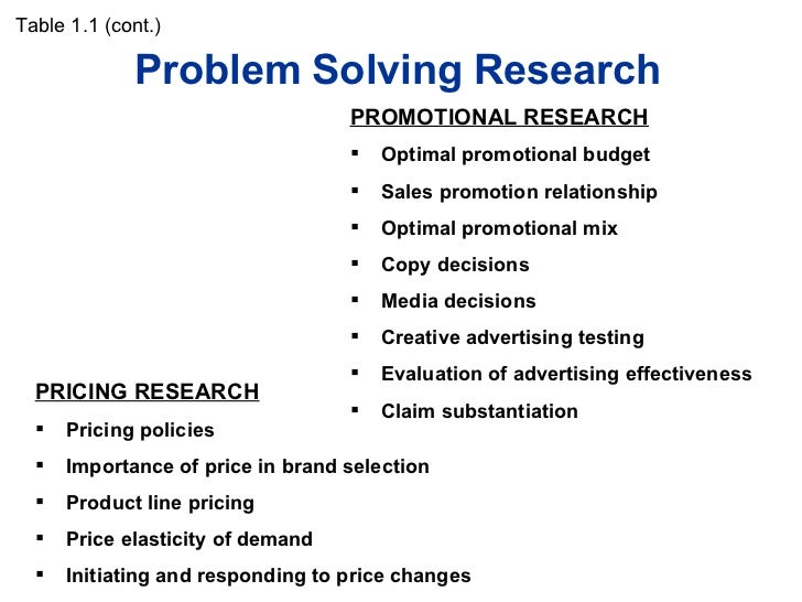 Problem Solving Research Table 1.1 (cont.) <ul><li>PRICING RESEARCH </li></ul><ul><li>Pricing policies </li></ul><ul><li>I...