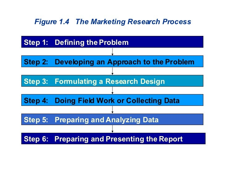 Figure 1.4  The Marketing Research Process Step 1:  Defining the Problem Step 2:  Developing an Approach to the Problem St...
