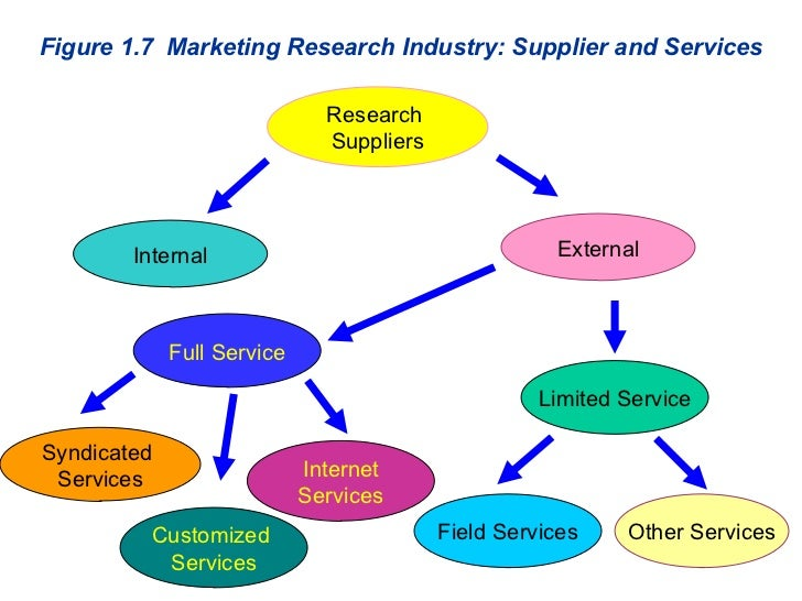 Figure 1.7  Marketing Research Industry: Supplier and Services Research  Suppliers Internal Limited Service Full Service E...