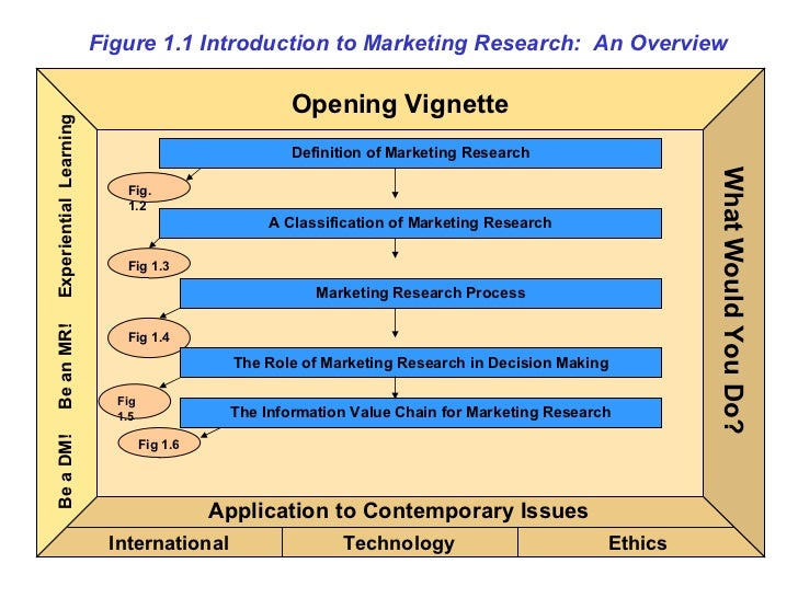 Figure 1.1 Introduction to Marketing Research:  An Overview Definition of Marketing Research Fig. 1.2 A Classification of ...