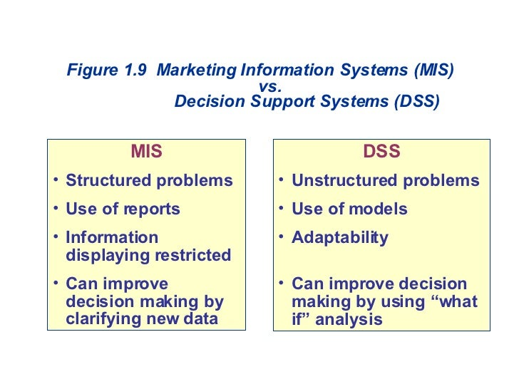 Figure 1.9 Marketing Information Systems (MIS) vs. Decision Support Systems (DSS) <ul><li>MIS </li></ul><ul><li>Structured...
