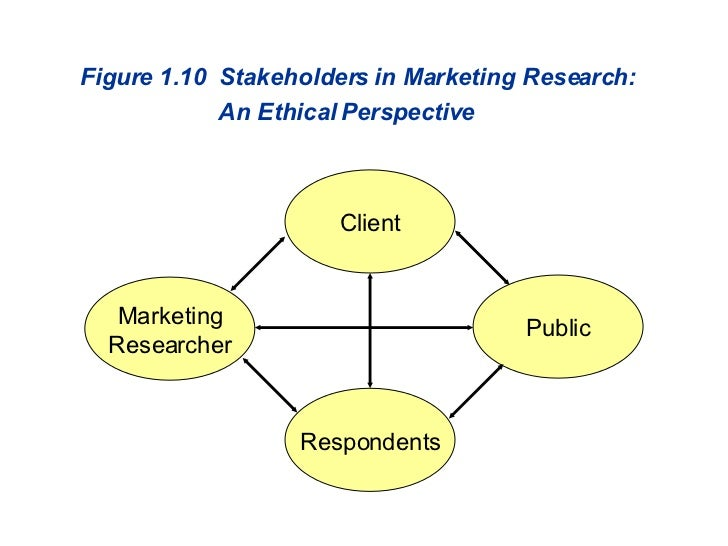 Figure 1.10  Stakeholders in Marketing Research:    An Ethical Perspective Client Marketing Researcher Public Respondents