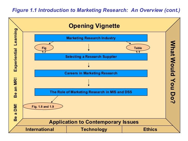 Figure 1.1 Introduction to Marketing Research:  An Overview (cont.) Application to Contemporary Issues Technology Ethics I...