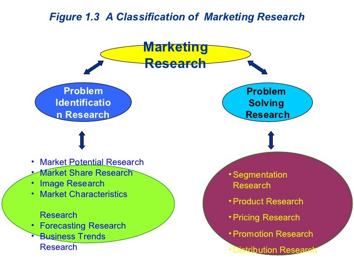 research problem in big bazaar Big bazaar case solution,big bazaar case analysis, big bazaar case study solution, describes the rapid growth of indian retail, pantaloon retail (india) ltd, and two of the company's formats - big bazaar and food bazaar.
