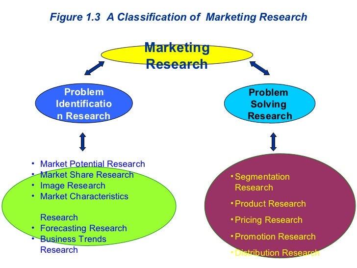 Problem Identification Research <ul><li>Market Potential Research </li></ul><ul><li>Market Share Research </li></ul><ul><l...