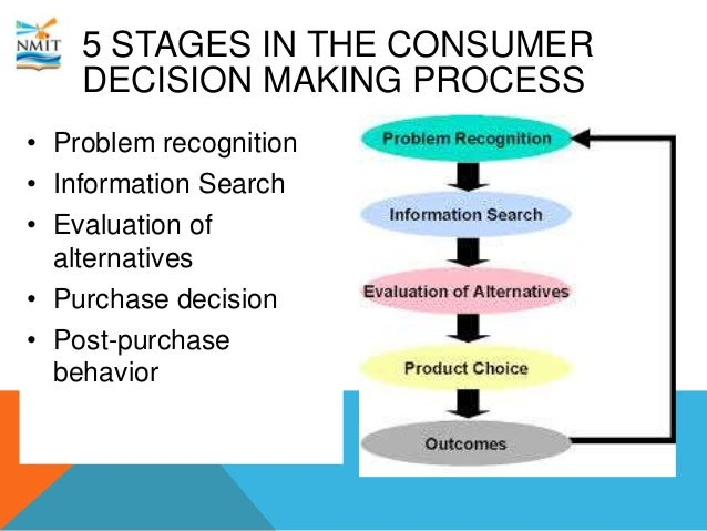 7 Steps Decision Making Process - myhttp