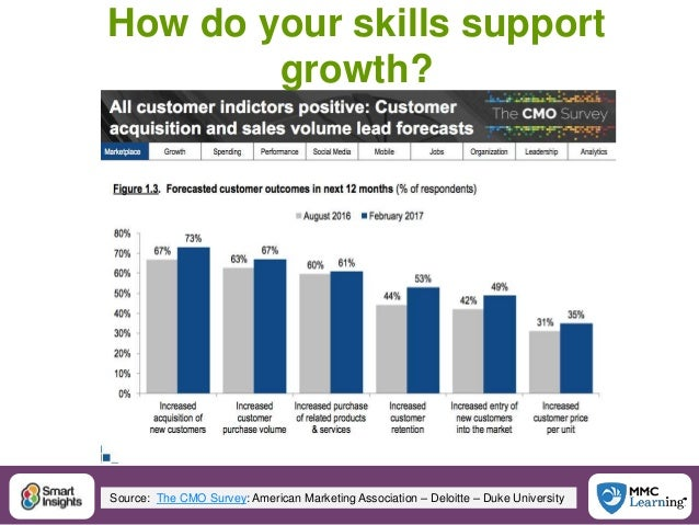 10@SmartInsights #DigitalPriorities How do your skills support growth? Source: The CMO Survey: American Marketing Associat...