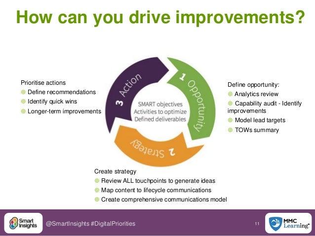 11@SmartInsights #DigitalPriorities Define opportunity:  Analytics review  Capability audit - Identify improvements  Mo...