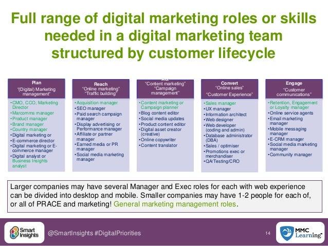 14@SmartInsights #DigitalPriorities Full range of digital marketing roles or skills needed in a digital marketing team str...