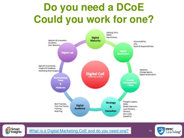 15@SmartInsights #DigitalPriorities Do you need a DCoE Could you work for one? What is a Digital Marketing CoE and do you ...