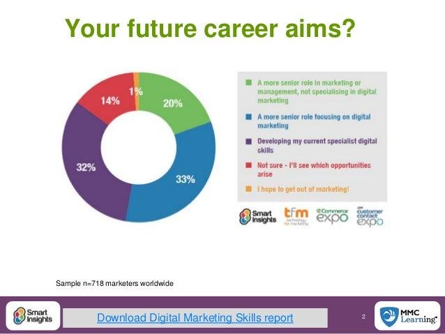 2@SmartInsights #DigitalPriorities Your future career aims? Sample n=718 marketers worldwide Download Digital Marketing Sk...