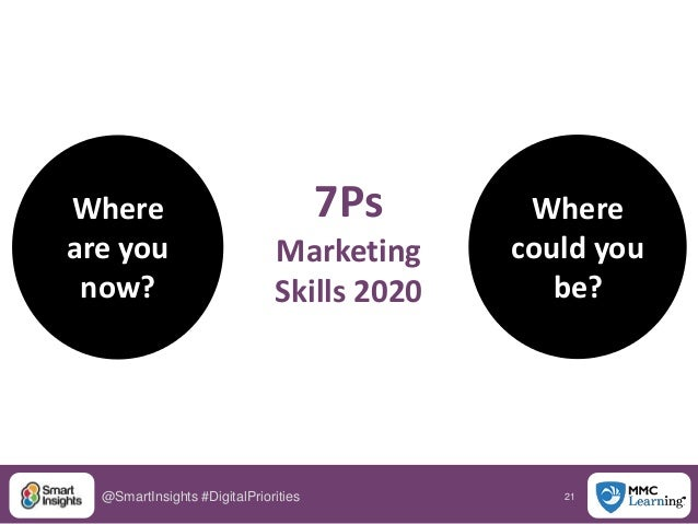 21@SmartInsights #DigitalPriorities Where are you now? Where could you be? 7Ps Marketing Skills 2020