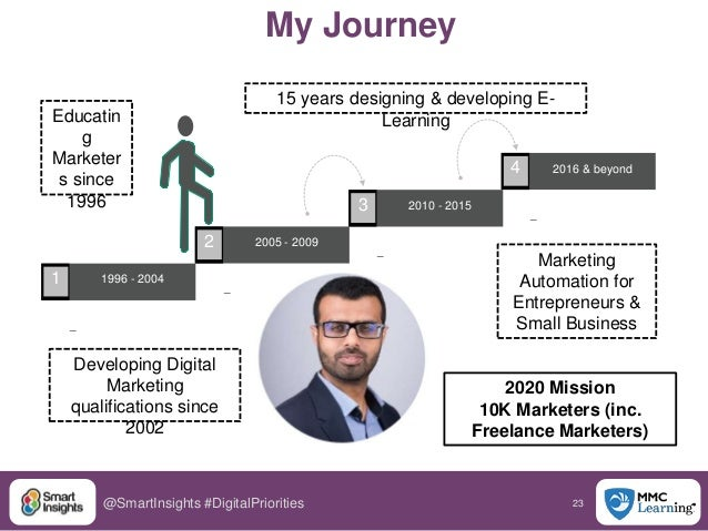 23@SmartInsights #DigitalPriorities 15 years designing & developing E- Learning Marketing Automation for Entrepreneurs & S...