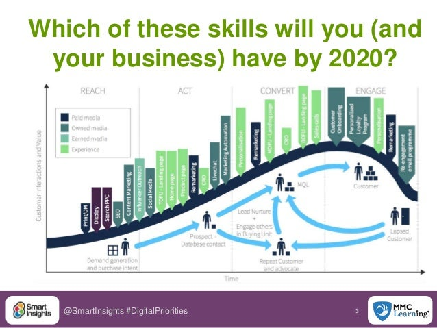 3@SmartInsights #DigitalPriorities Which of these skills will you (and your business) have by 2020?
