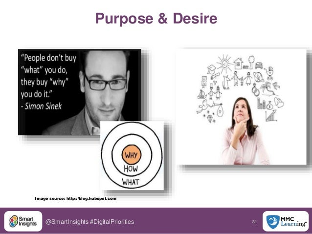 31@SmartInsights #DigitalPriorities Image source: http://blog.hubspot.com Purpose & Desire