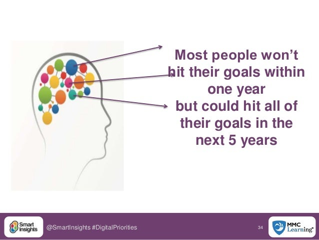 34@SmartInsights #DigitalPriorities Most people won't hit their goals within one year but could hit all of their goals in ...