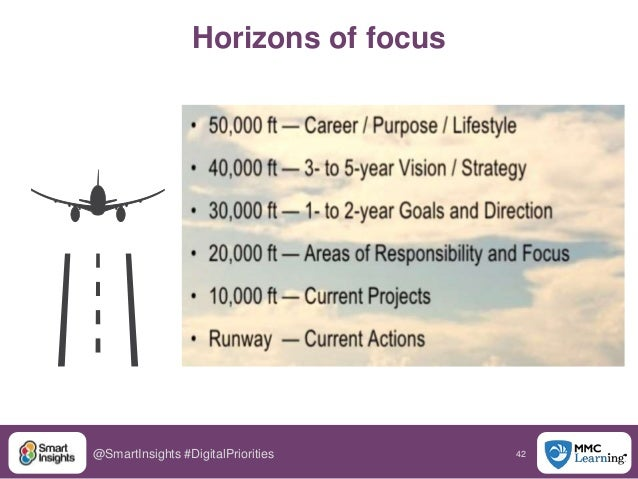 42@SmartInsights #DigitalPriorities Horizons of focus