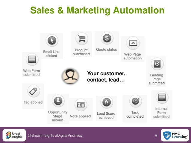 48@SmartInsights #DigitalPriorities Your customer, contact, lead… Sales & Marketing Automation