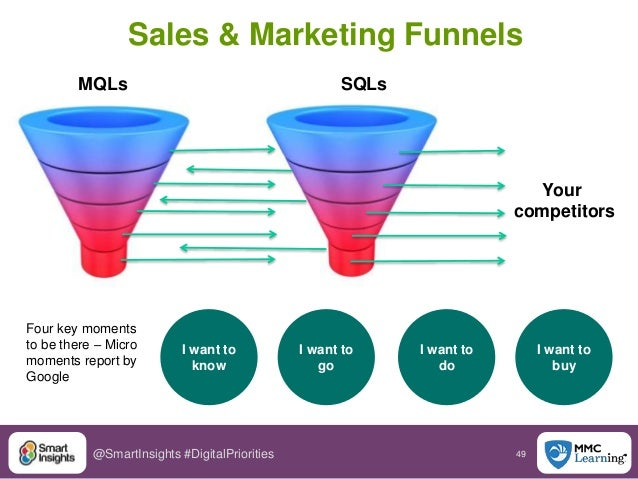 49@SmartInsights #DigitalPriorities Sales & Marketing Funnels MQLs SQLs Your competitors I want to know I want to go I wan...