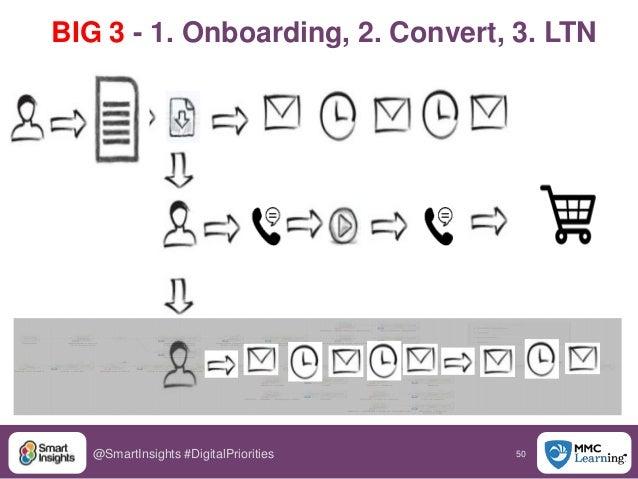 50@SmartInsights #DigitalPriorities BIG 3 - 1. Onboarding, 2. Convert, 3. LTN