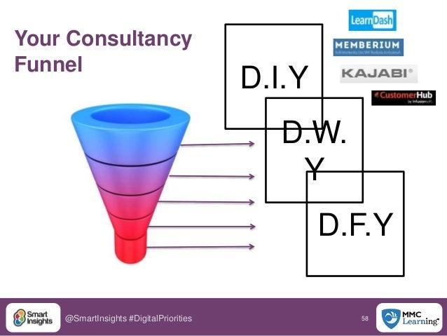 58@SmartInsights #DigitalPriorities D.I.Y D.W. Y D.F.Y Your Consultancy Funnel