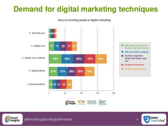 9@SmartInsights #DigitalPriorities Demand for digital marketing techniques